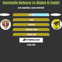 Constantin Budescu vs Khaled Al Samiri h2h player stats