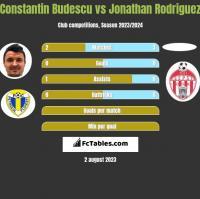 Constantin Budescu vs Jonathan Rodriguez h2h player stats