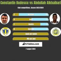 Constantin Budescu vs Abdullah Alkhaibari h2h player stats
