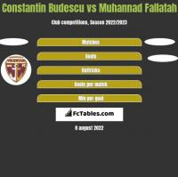 Constantin Budescu vs Muhannad Fallatah h2h player stats