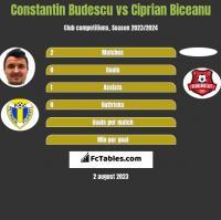 Constantin Budescu vs Ciprian Biceanu h2h player stats