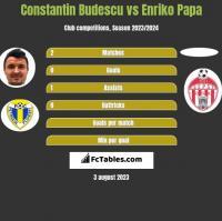 Constantin Budescu vs Enriko Papa h2h player stats