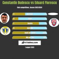 Constantin Budescu vs Eduard Florescu h2h player stats