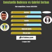 Constantin Budescu vs Gabriel Serban h2h player stats