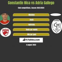 Constantin Nica vs Adria Gallego h2h player stats