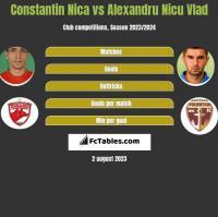 Constantin Nica vs Alexandru Nicu Vlad h2h player stats