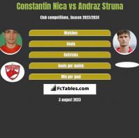 Constantin Nica vs Andraż Struna h2h player stats