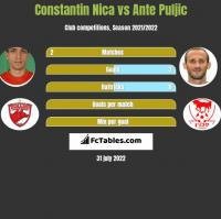 Constantin Nica vs Ante Puljic h2h player stats