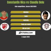 Constantin Nica vs Claudiu Belu h2h player stats