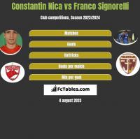 Constantin Nica vs Franco Signorelli h2h player stats