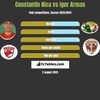 Constantin Nica vs Igor Armas h2h player stats