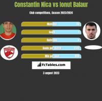 Constantin Nica vs Ionut Balaur h2h player stats