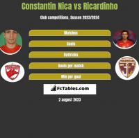 Constantin Nica vs Ricardinho h2h player stats
