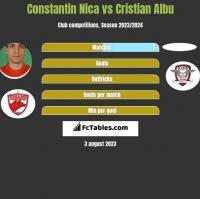Constantin Nica vs Cristian Albu h2h player stats