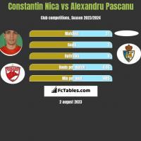 Constantin Nica vs Alexandru Pascanu h2h player stats