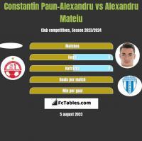 Constantin Paun-Alexandru vs Alexandru Mateiu h2h player stats