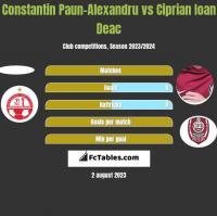 Constantin Paun-Alexandru vs Ciprian Ioan Deac h2h player stats