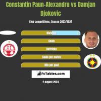 Constantin Paun-Alexandru vs Damjan Djokovic h2h player stats
