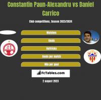 Constantin Paun-Alexandru vs Daniel Carrico h2h player stats
