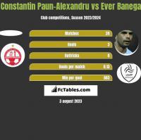 Constantin Paun-Alexandru vs Ever Banega h2h player stats