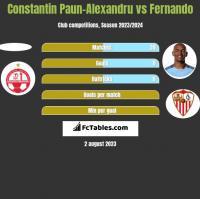 Constantin Paun-Alexandru vs Fernando h2h player stats