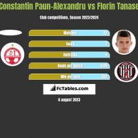 Constantin Paun-Alexandru vs Florin Tanase h2h player stats
