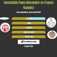 Constantin Paun-Alexandru vs Franco Vazquez h2h player stats