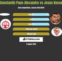 Constantin Paun-Alexandru vs Jesus Navas h2h player stats