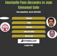 Constantin Paun-Alexandru vs Juan Emmanuel Culio h2h player stats