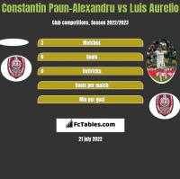 Constantin Paun-Alexandru vs Luis Aurelio h2h player stats