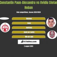 Constantin Paun-Alexandru vs Ovidiu Stefan Hoban h2h player stats