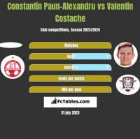 Constantin Paun-Alexandru vs Valentin Costache h2h player stats
