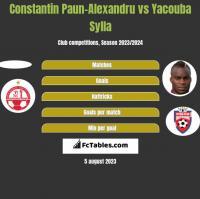 Constantin Paun-Alexandru vs Yacouba Sylla h2h player stats
