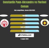 Constantin Paun-Alexandru vs Florinel Coman h2h player stats