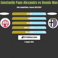 Constantin Paun-Alexandru vs Dennis Man h2h player stats