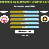 Constantin Paun-Alexandru vs Darius Olaru h2h player stats