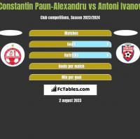 Constantin Paun-Alexandru vs Antoni Ivanov h2h player stats