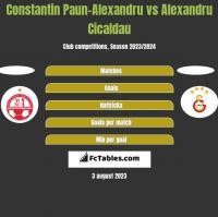 Constantin Paun-Alexandru vs Alexandru Cicaldau h2h player stats