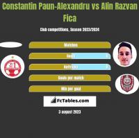 Constantin Paun-Alexandru vs Alin Razvan Fica h2h player stats