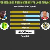 Constantinos Charalambidis vs Joan Truyols h2h player stats