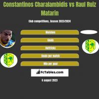 Constantinos Charalambidis vs Raul Ruiz Matarin h2h player stats