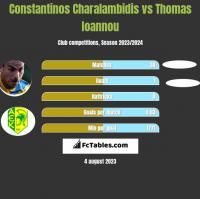 Constantinos Charalambidis vs Thomas Ioannou h2h player stats