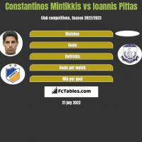 Constantinos Mintikkis vs Ioannis Pittas h2h player stats