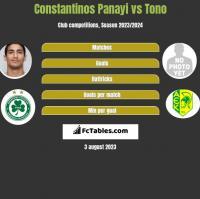 Constantinos Panayi vs Tono h2h player stats