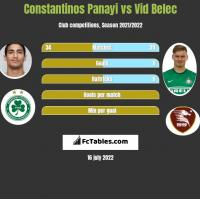 Constantinos Panayi vs Vid Belec h2h player stats