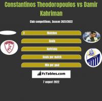 Constantinos Theodoropoulos vs Damir Kahriman h2h player stats