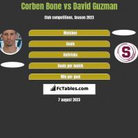 Corben Bone vs David Guzman h2h player stats