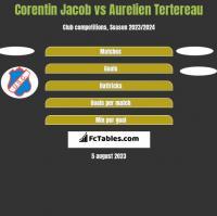 Corentin Jacob vs Aurelien Tertereau h2h player stats