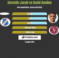 Corentin Jacob vs David Douline h2h player stats