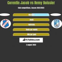 Corentin Jacob vs Remy Boissier h2h player stats